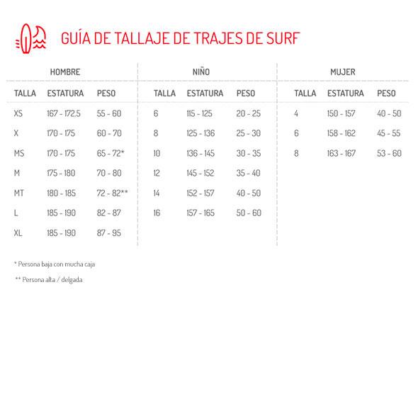 Guía de tallas de trajes de surf